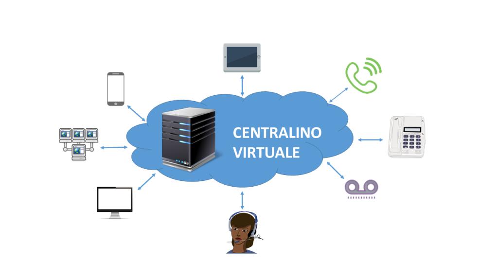 Funzionamento centralino virtuale