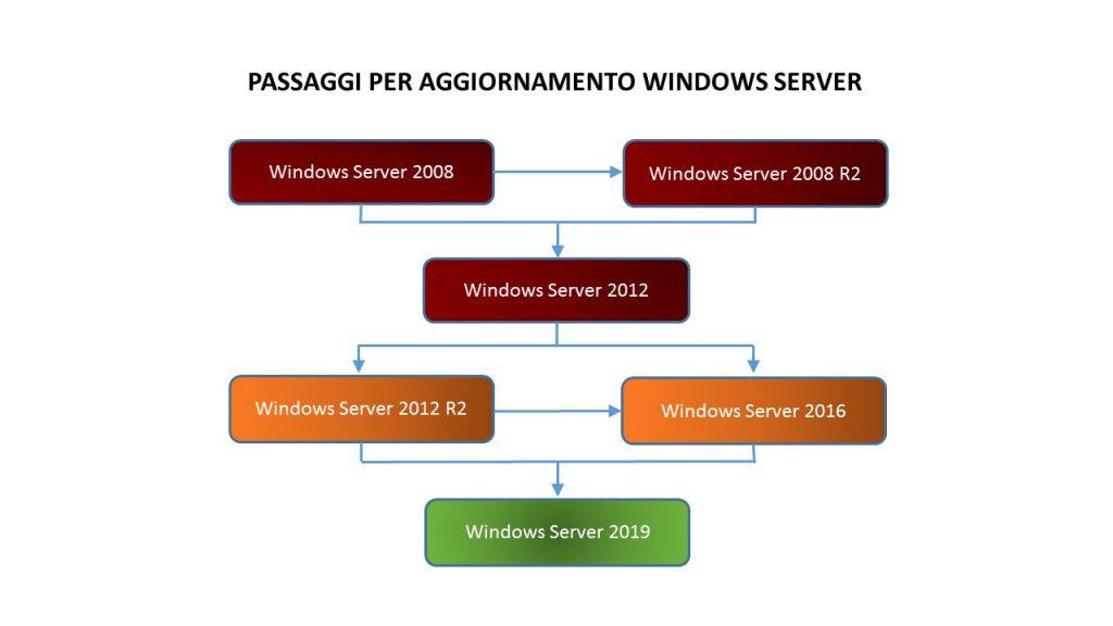 Passaggi per aggiornamento Windows Server