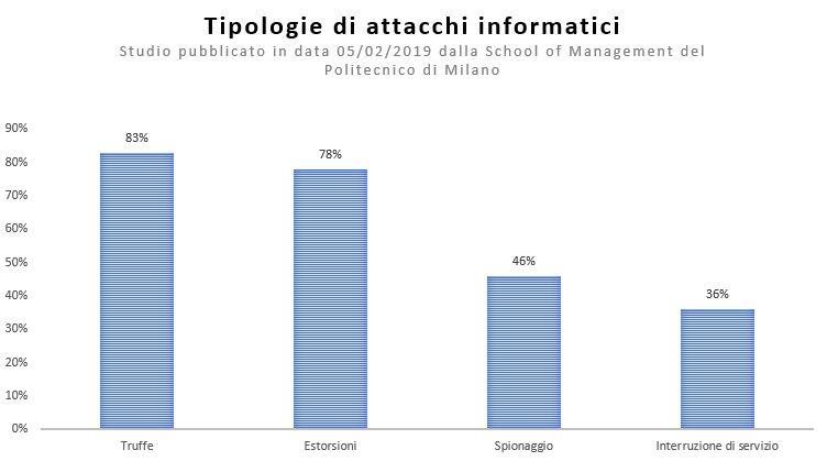 Al primo posto tra le tipologie di attacchi informatici avvenuti maggiormente, troviamo le truffe informatiche (83%), seguite da estorsioni (78%), intrusioni a scopo spionaggio (46%) e in ultimo interruzioni di servizio (36%).