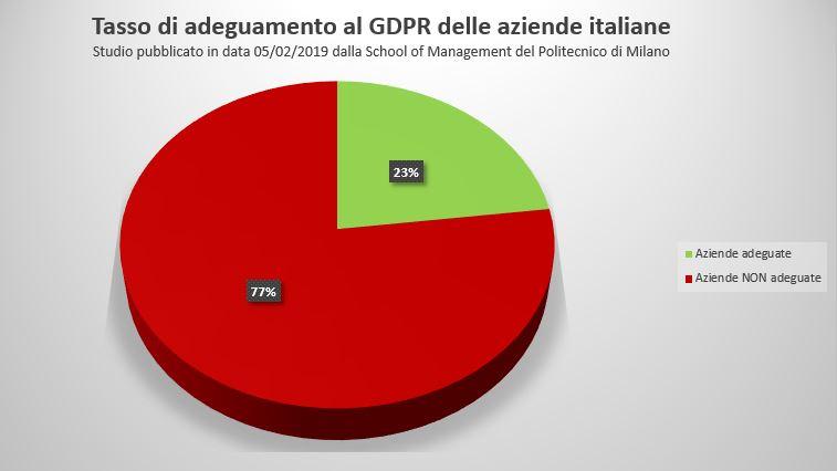 tasso di adeguamento GDPR
